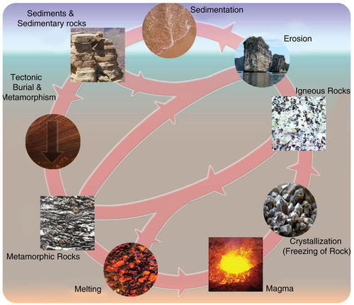 The rock cycle image