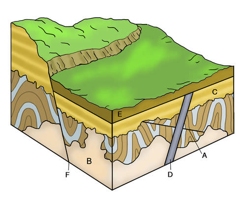 Cross-cutting relationships in rock layers