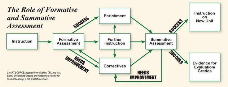 Role of Formative and Summative Assessment